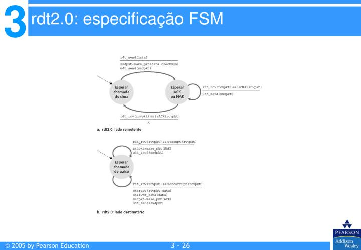 rdt2.0: especificação FSM
