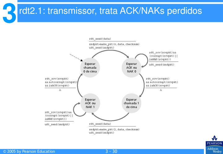 rdt2.1: transmissor, trata ACK/NAKs perdidos