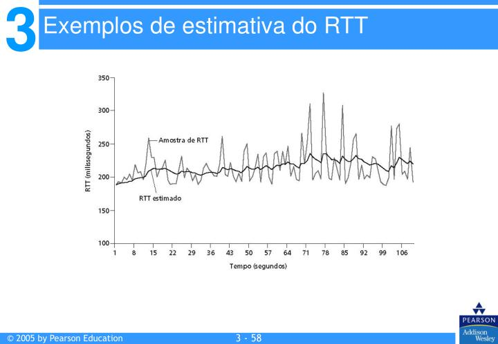Exemplos de estimativa do RTT
