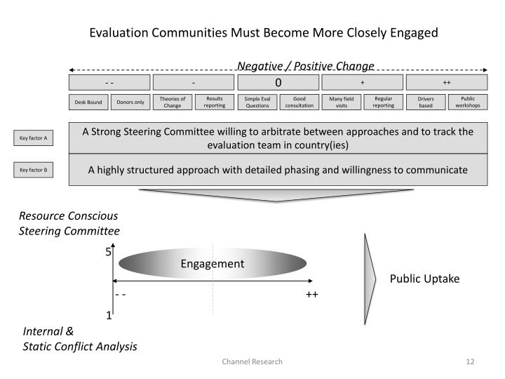 Evaluation Communities Must Become More Closely Engaged