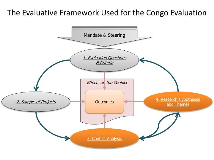 The evaluative framework used for the congo evaluation