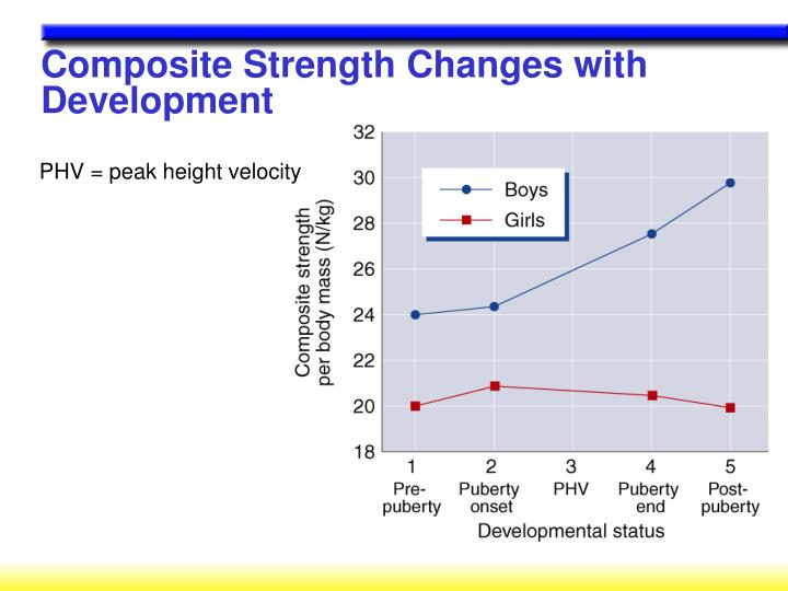 Composite Strength Changes with Development