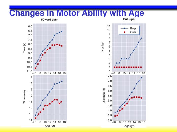 Changes in Motor Ability with Age