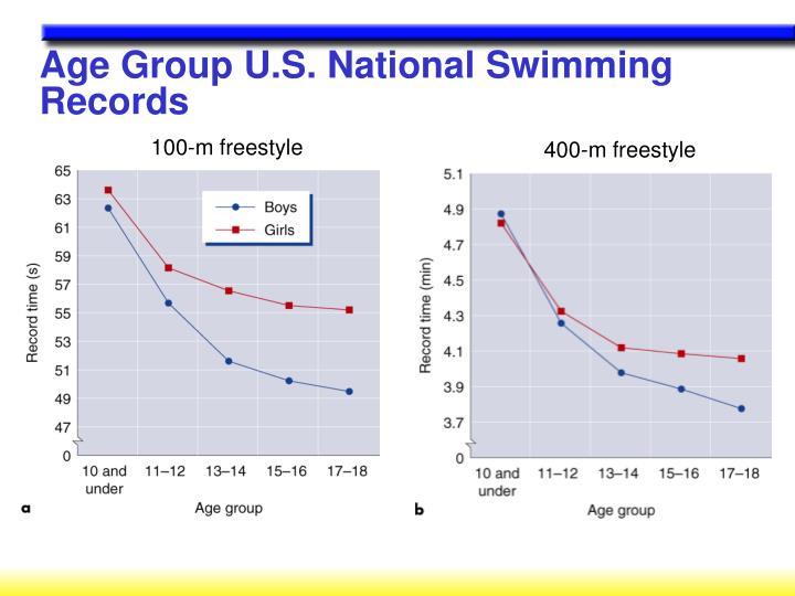 100-m freestyle