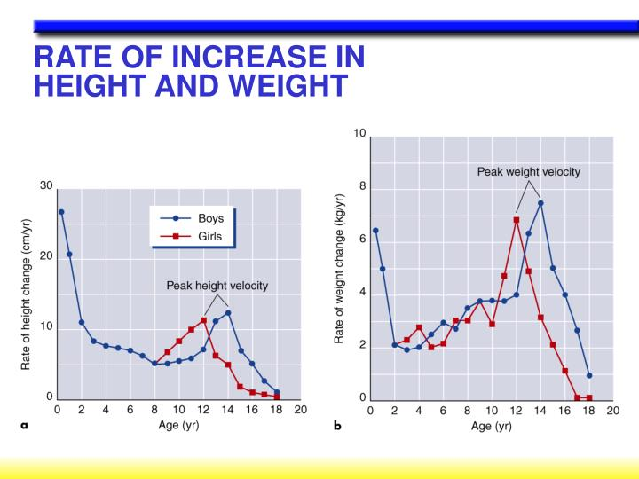 RATE OF INCREASE IN