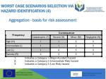 worst case scenarios selection via hazard identification 4