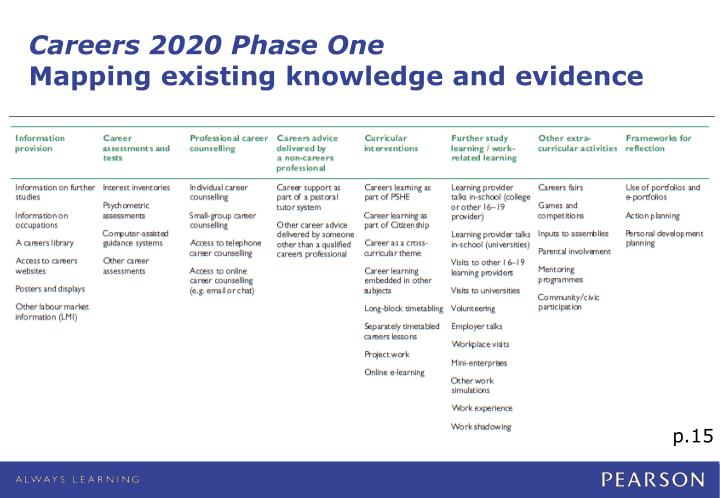 Careers 2020 Phase One