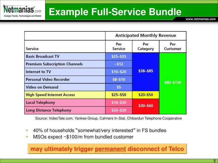 Example Full-Service Bundle