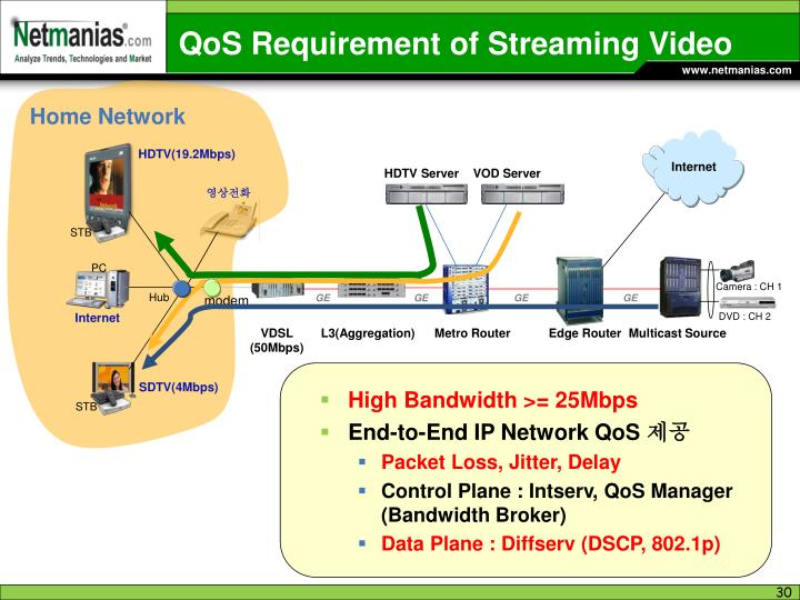 QoS Requirement of Streaming Video