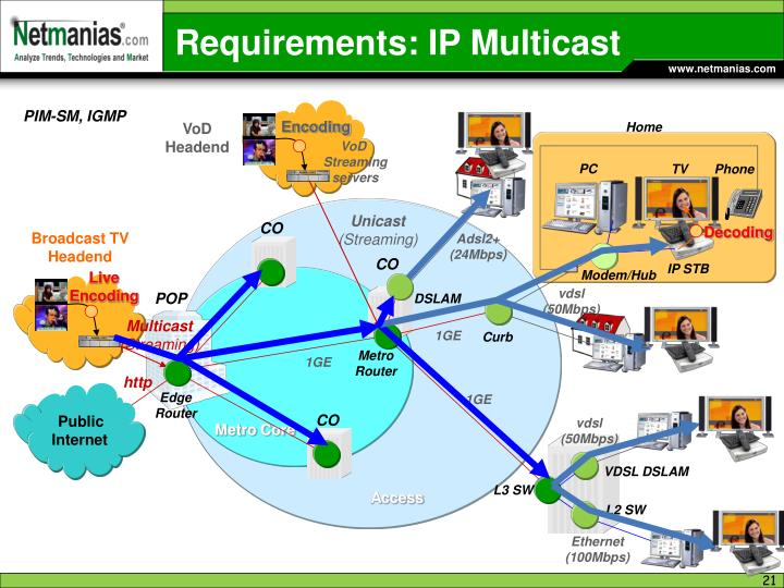Requirements: IP Multicast