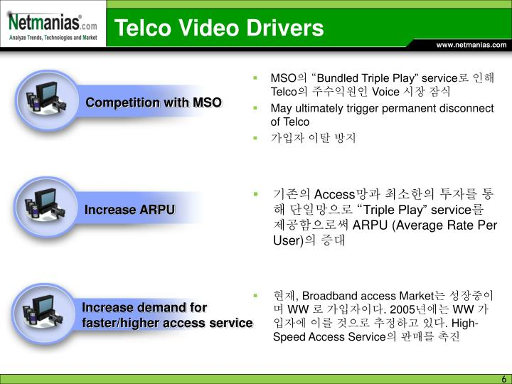 Telco Video Drivers
