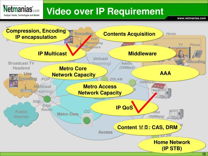 Video over IP Requirement