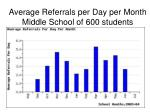 average referrals per day per month middle school of 600 students
