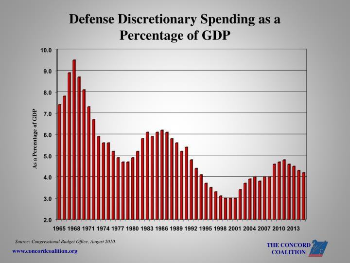 Defense Discretionary Spending as a