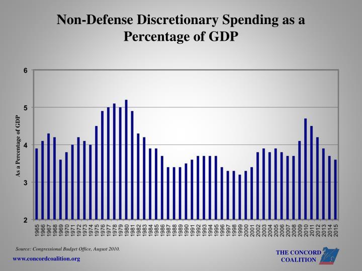 Non-Defense Discretionary Spending as a