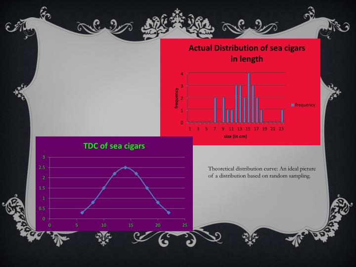 Theoretical distribution curve: An ideal picture of a distribution based on random sampling.