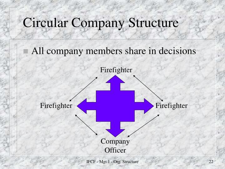 Circular Company Structure