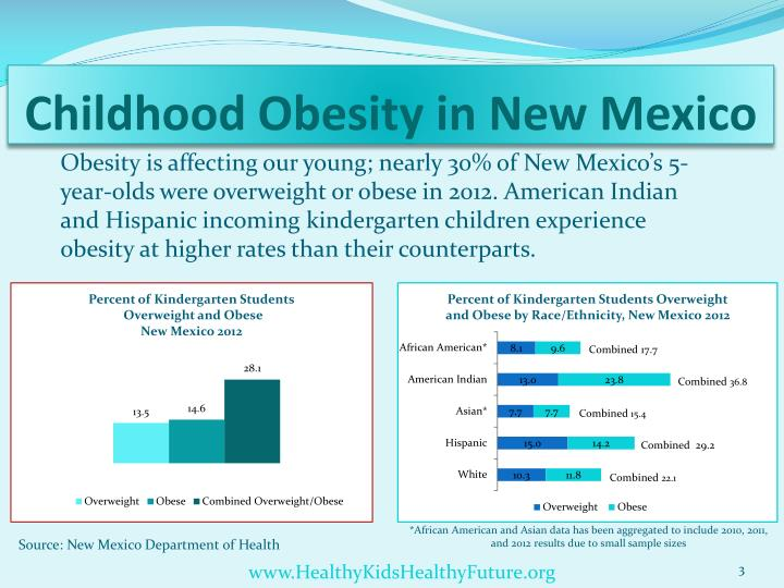 facts about childhood obesity Childhood obesity is a condition that occurs in children where the excess body fat negatively impacts the child's health and well-being however, healthy calories can cause obesity, too the fact is that all excessive calories, whether a greek yogurt or a triple cheeseburger, will be stored in the body as.
