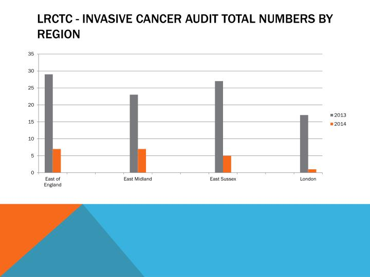 LRCTC - Invasive Cancer Audit Total Numbers by Region