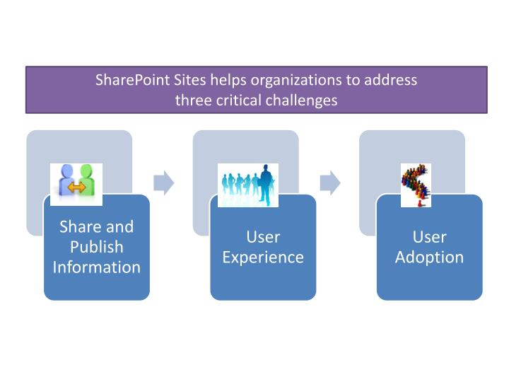 SharePoint Sites helps organizations to address