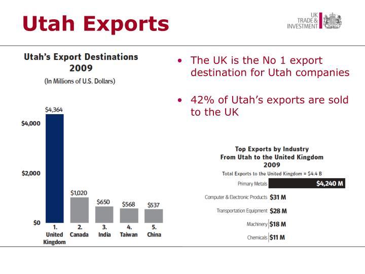 Utah Exports