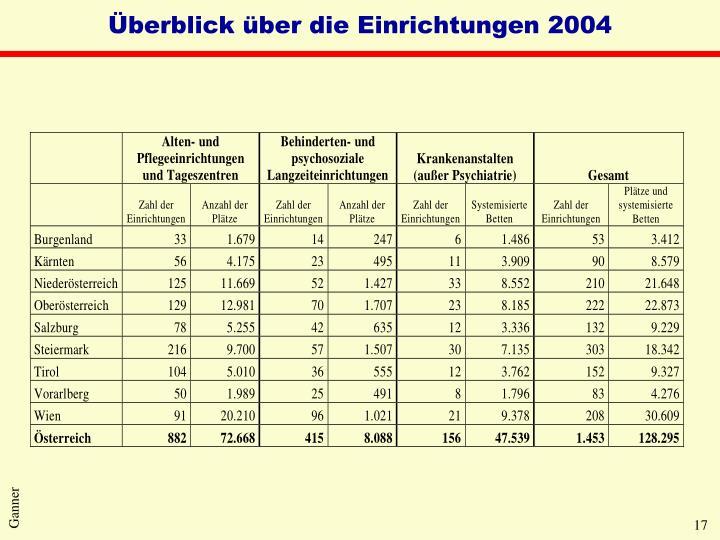 Überblick über die Einrichtungen 2004