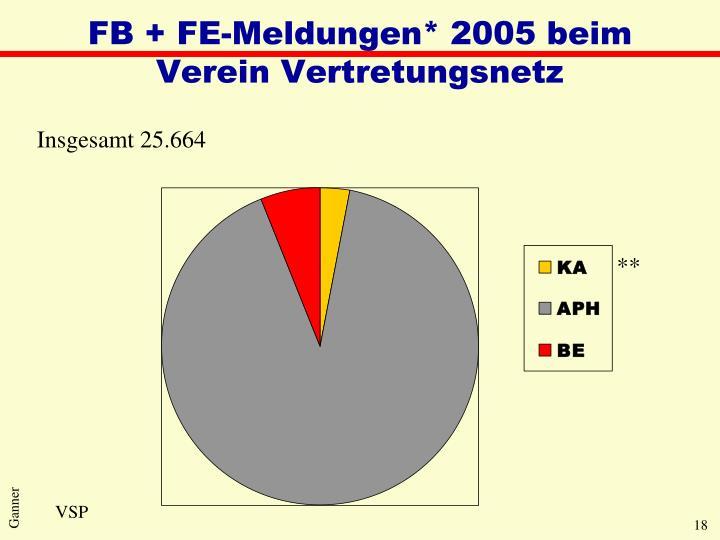 FB + FE-Meldungen* 2005 beim