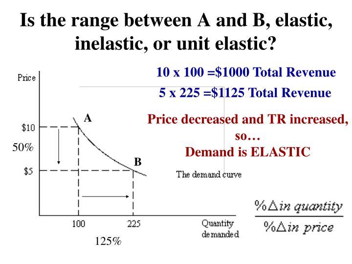 Is the range between A and B, elastic, inelastic, or unit elastic?