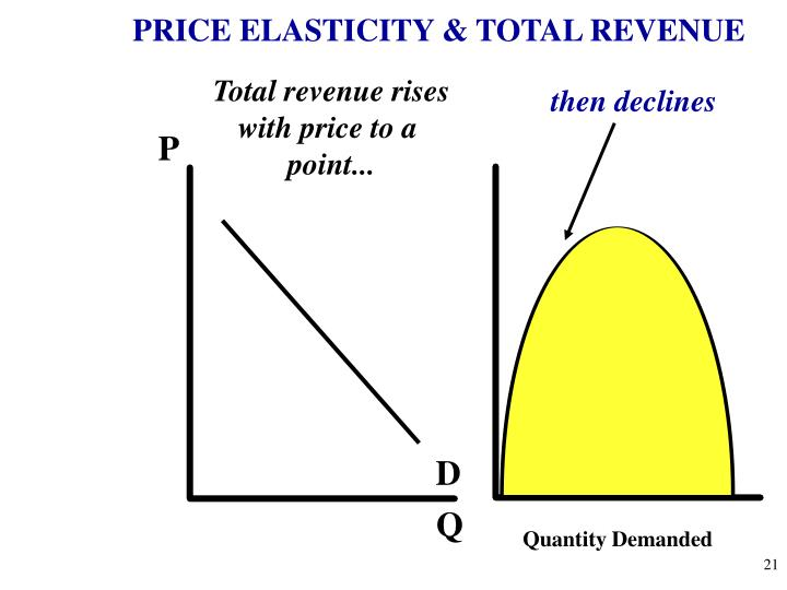 PRICE ELASTICITY & TOTAL REVENUE