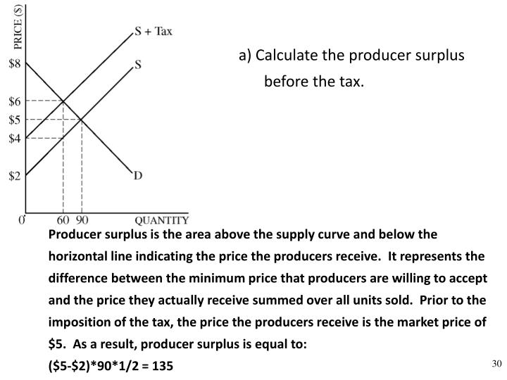 a) Calculate the producer surplus before the tax.