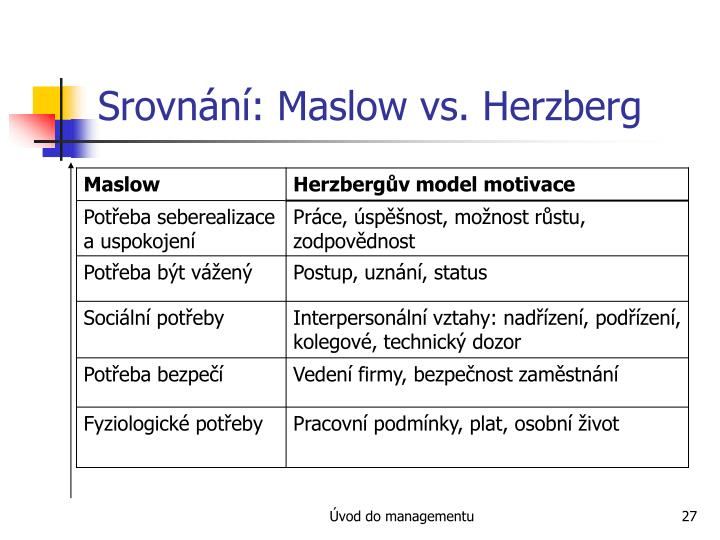 maslow herzberg Both maslow's hierarchy of needs and herzberg's two-factor theory of motivation are not total opposites of each other but are in fact very similar.