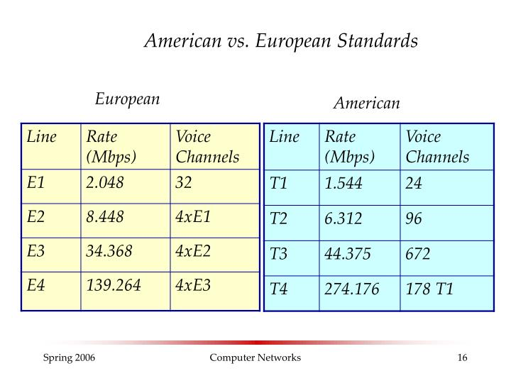 American vs. European Standards