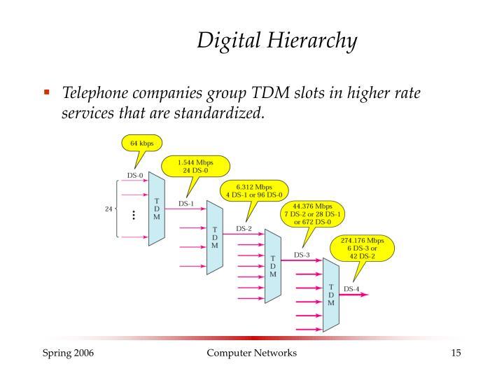 Digital Hierarchy