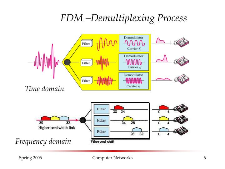FDM –Demultiplexing Process