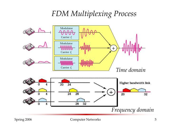 FDM Multiplexing Process