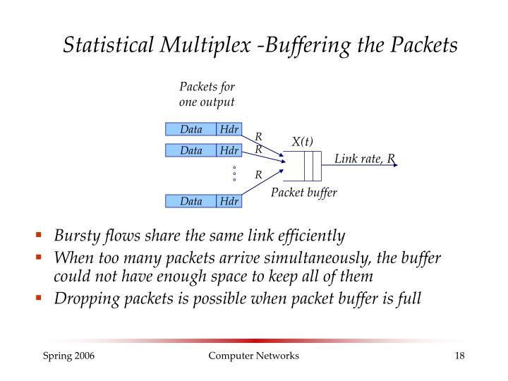 Statistical Multiplex -Buffering the Packets