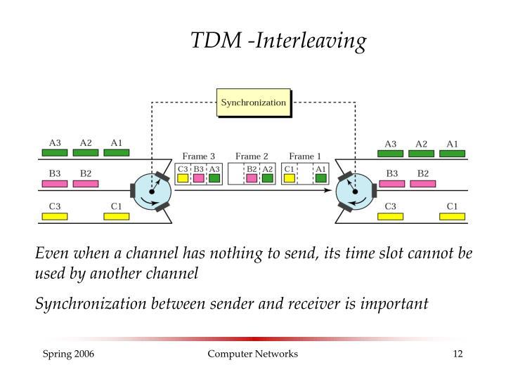 TDM -Interleaving