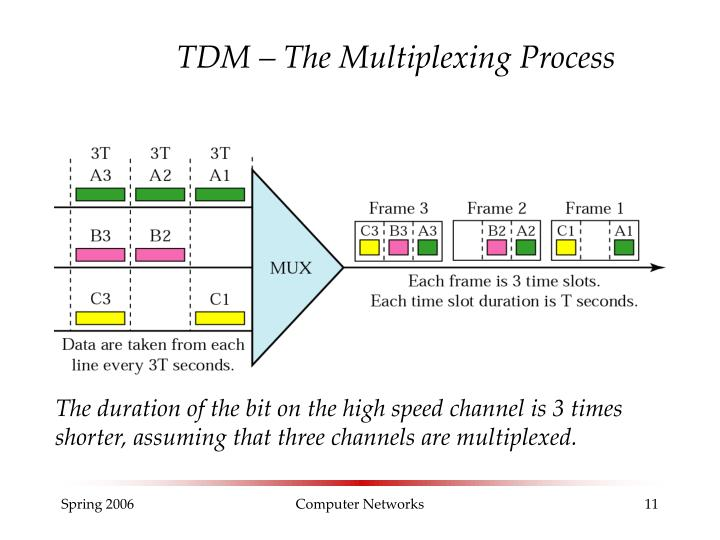 TDM – The Multiplexing Process