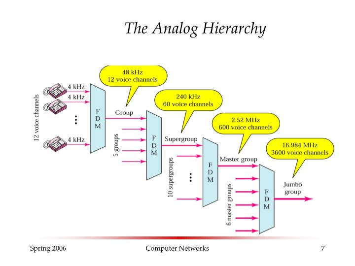 The Analog Hierarchy