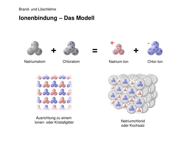 Ionenbindung – Das Modell