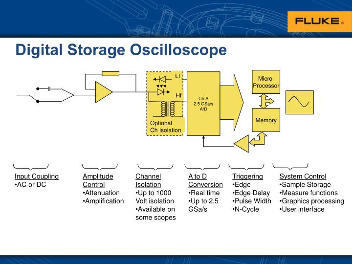 digital storage oscilloscope working principle The heart of the oscilloscope is a cathode ray tube or crt, of the sort you have already studied service work, but we will not use them.