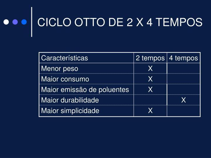 CICLO OTTO DE 2 X 4 TEMPOS
