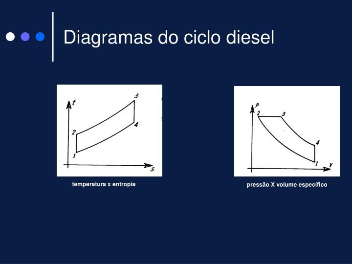 Diagramas do ciclo diesel