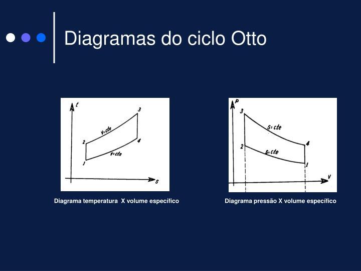 Diagramas do ciclo Otto
