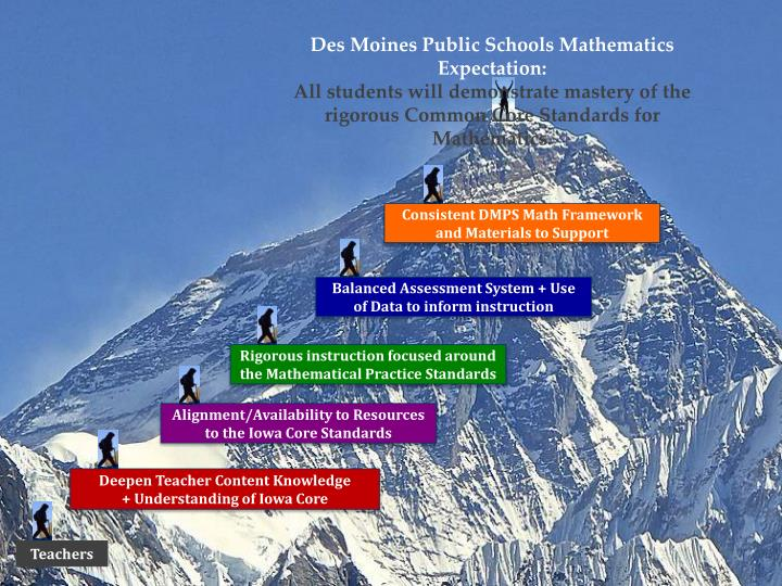 Des Moines Public Schools Mathematics
