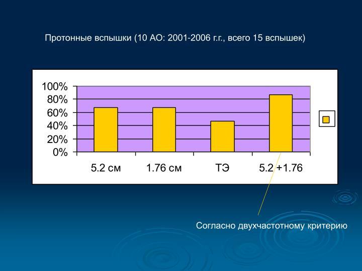 Протонные вспышки (10 АО: 2001-2006 г.г., всего