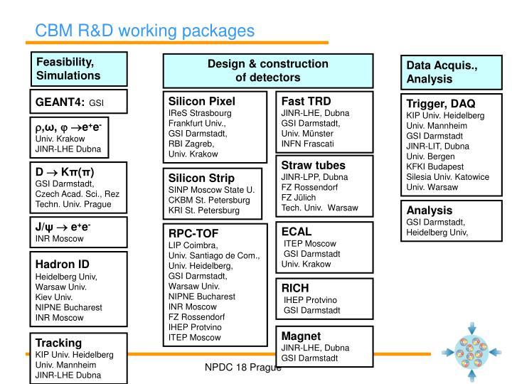 CBM R&D working packages