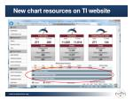 new chart resources on ti website