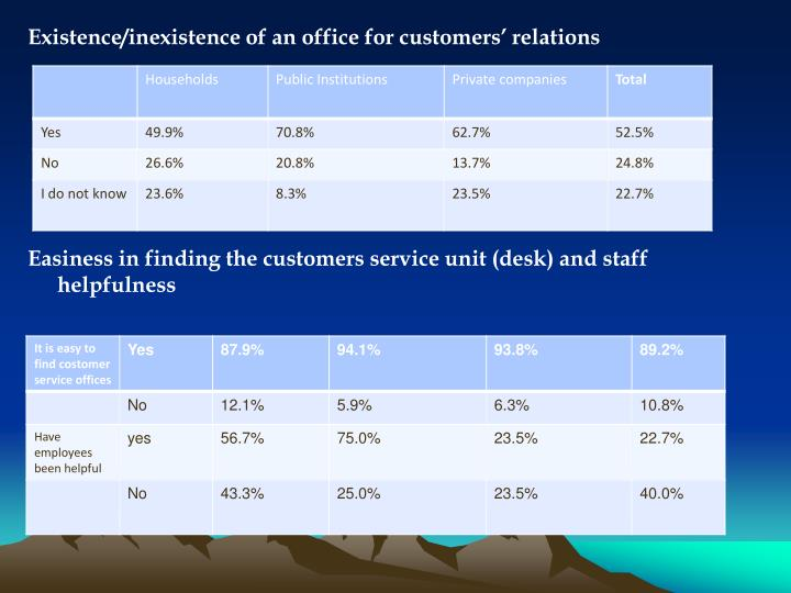 Existence/inexistence of an office for customers' relations
