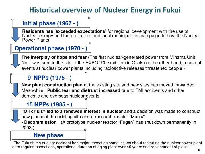 Historical overview of Nuclear Energy in Fukui